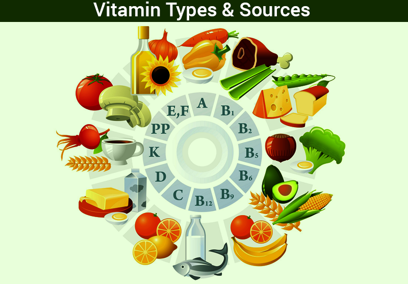 Vitamin Sources And Diseases Caused By The Deficiency