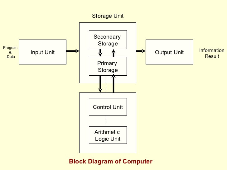 block diagram computer a block diagram of computer block diagram of computer - vidyagyaan #6
