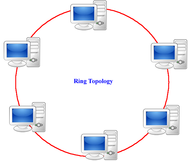 Ring topology vidyagyaan ring topology published october 5 2017 at 662 558 ccuart Gallery